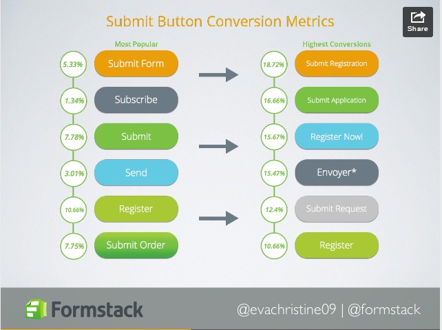 Formstack Button Conversion Metrics